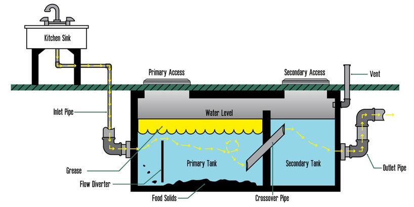 Grease trap process diagram